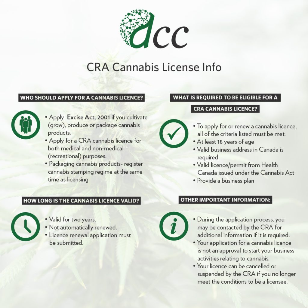 Cannabis Duty: What You Need To Know About The Canada Revenue Agency's Cannabis Licence